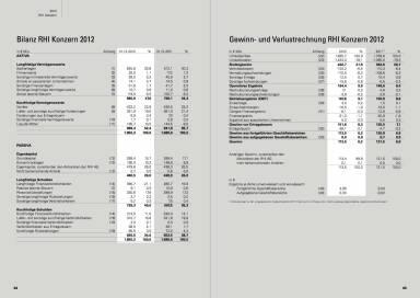 Bilanz RHI Konzern 2012, Gewinn- und Verlustrechnung RHI Konzern 2012
