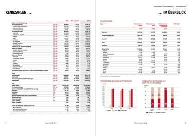 Vienna Insurance Group Konzernbericht 2014 Kennzahlen