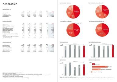 Strabag Geschäftsbericht 2014 - Kennzahlen