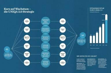 Kurs auf Wachstum  - die Uniqa 2.0 Strategie