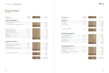 S Immo Geschäftsbericht 2014 - Konzernbilanz