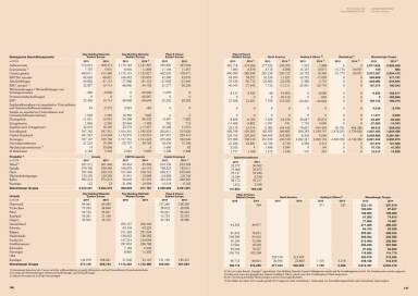 Wienerberger - Zahlen
