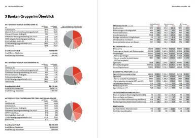 BKS Bank - 3 Banken Gruppe Überblick