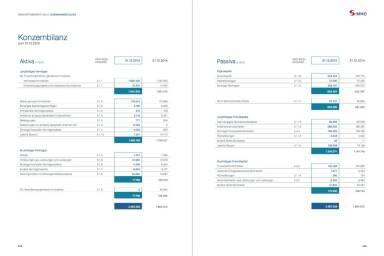 S Immo Geschäftsbericht 2015 - Konzernbilanz