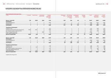 Cross Industries - Konzern Eigenkapitalveränderungsrechnung