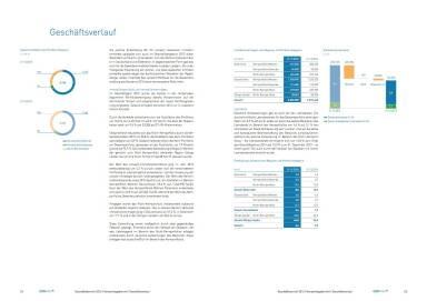 conwert Geschäftsbericht 2015 - Geschäftsverlauf