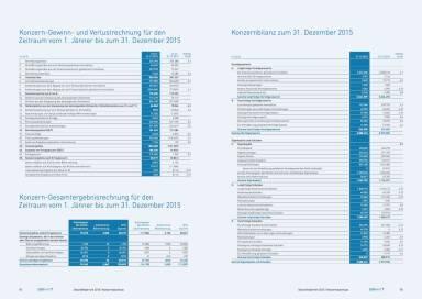 conwert Geschäftsbericht 2015 - Konzernbilanz